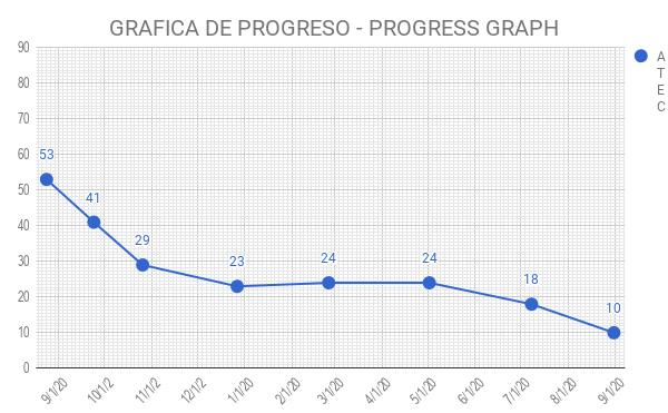 chart(101)